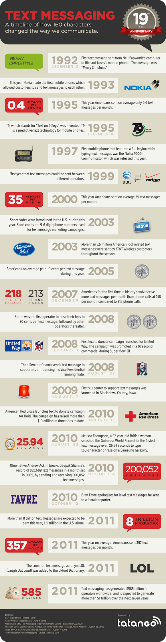 History of Text Messaging Timeline